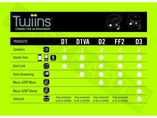 Kit mains-libres TWIINS D1VA système communication Bluetooth